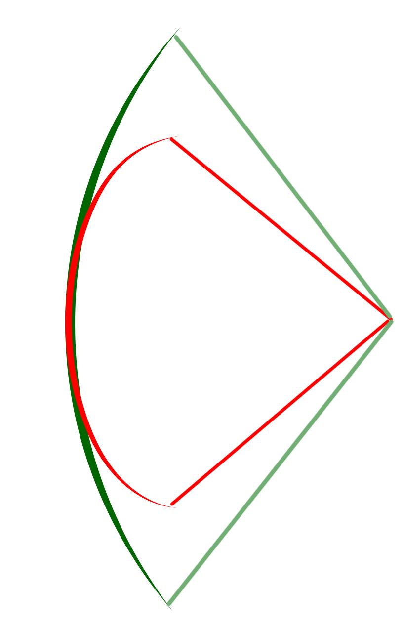 Bogenlänge, Bogenlänge berechnen, Auswirkungen Bogenlänge