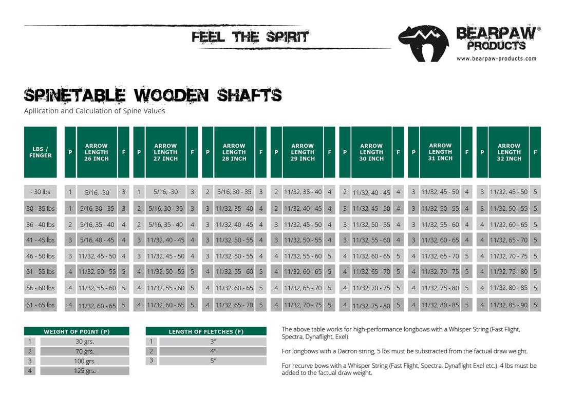 Holzpfeil Spinewert